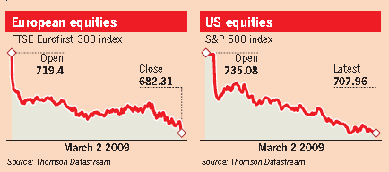 Banks lead the fall in share prices as Wall Street hits lowest levels since 1997