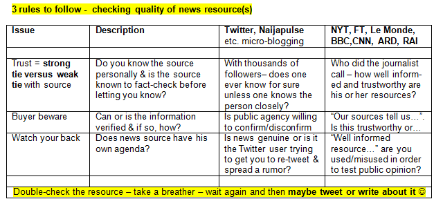 Twitter and news reporting require that you follow proper procedure when trying to make sure you got the facts right