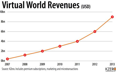 graphic showing the upward trend for advertising revenues regarding virtual worlds
