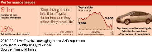 Image - Toyota - recall in the US, Europe and Asia - how much damage it has done to its share price, reputation and so forth