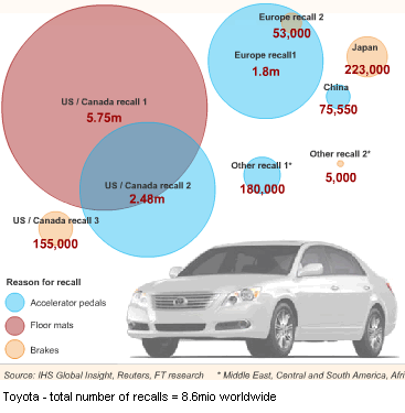 Image - Toyota recall worldwide - 8.6mio cars - where was which car recalled for what default