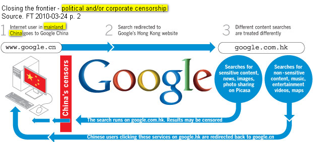Google and China censorship - re-routing searches via Hong Kong - how it works