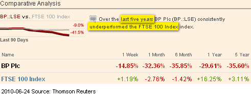 Image - 5 year trend of BP's share price - dropping