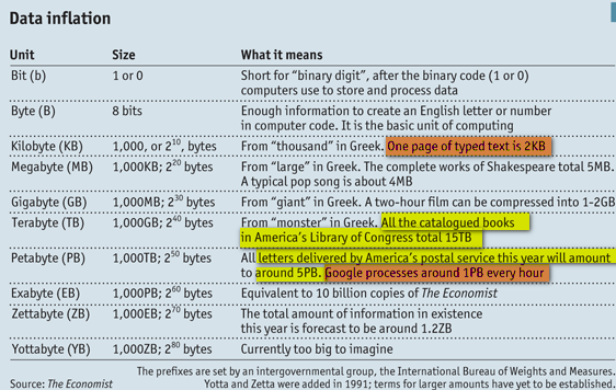 Image - data inflation - the units used for data storage from bytes to Yottabytes - explained with examples