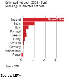Image - European football finance - Estimated net debt, 2008 (in billions of €) Minus figure indicates net cash