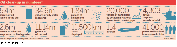 Image - graphic - how the resources have been spent to clean up the Deepwater Horizon disaster - BP oil spill - much spent, little to show for - the good, the ugly, the bad