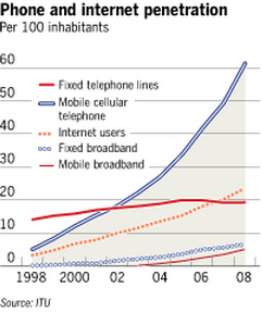 Image - graphic - Internet and mobile phone diffusion - how it developed from 1998 - 2008 - trendwatch
