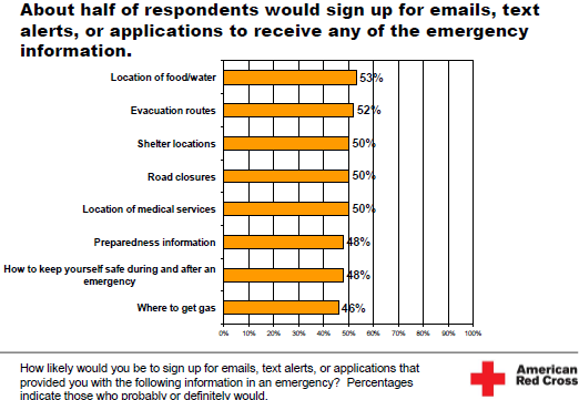Image - Slide - American Red Cross - Social Media in Disasters and Emergencies - online survey of 1,058 participants representative of the US population aged 18+. Respondents for this survey were selected=