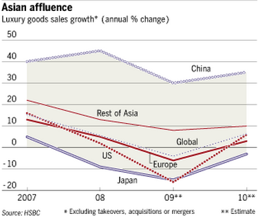 Image - graphic - Source HSBC - Financial Times - 2010-09-01 - p.7 - Relocated labels and luxury goods - Asia's middle class turns to high-end garb - luxury goods sales growth 2007 - 2010