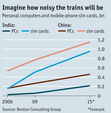 Image - graphic - Personal computers and mobile sim cards - growth in China and India