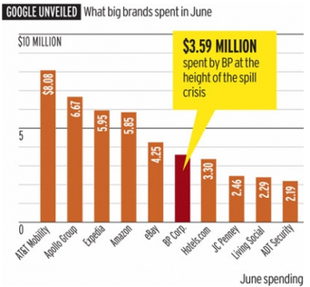 Image - graphic - What Big Brands Are Spending on Google