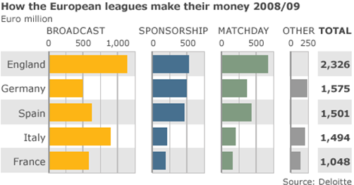 Image - Deloitte study - How the European League is making its money - data from 2008/2009