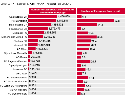 Image - SPORT+MARKT stuy - Examples of top European football clubs addressing international fans via social media like Facebook