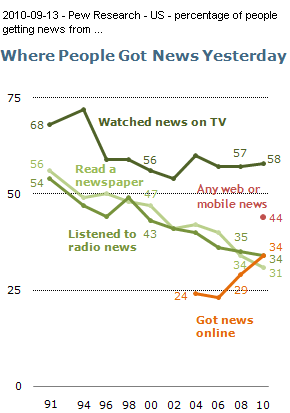 Image -- graphic - Pew Research Report - 2010-09-12 - Americans Spending More Time Following the News. Ideological News Sources: Who Watches and Why