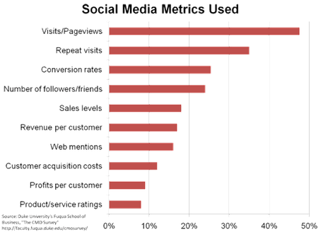 Image - graphic - shows what social media metrics CMOs currently track - The CMO survey results - Highlights and insights August 2010 - biannual survey