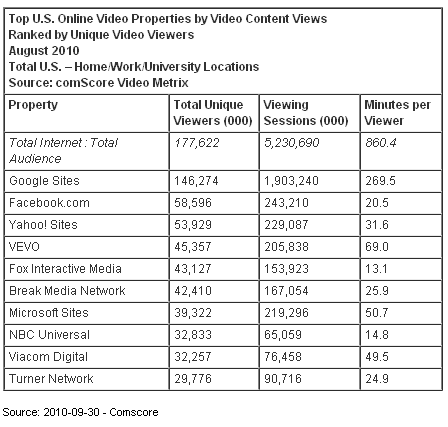 Image - Table with data from study - release 2010-09-30 - ComScore says - 178 million US Internet users watched online video content in August for an average of 14.3 hours per viewer. The total US Internet audience engaged in more than 5.2 billion viewing sessions during the course of the month.