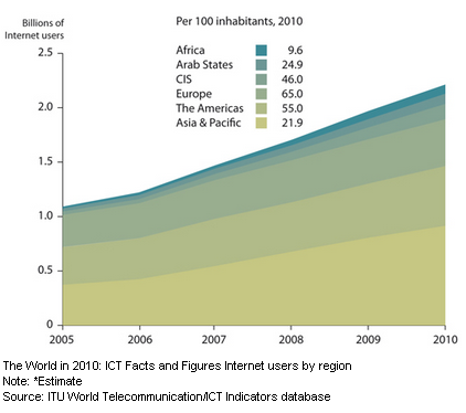 Image - International Telecommunication Union (ITU) estimates two billion people will be online by the end of 2010; over 90 percent of the world population has access to mobile networks and 143 countries offer 3G services