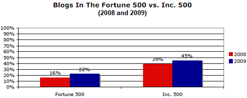 Image - comparing blog adoption rates between Fortune 500 and Inc. 500 companies in the US - 2008 versus 2009 - taken from: The Fortune 500 and Social Media: A Longitudinal Study of Blogging and Twitter Usage by America's Largest Companies (2010 Study) - p. 5