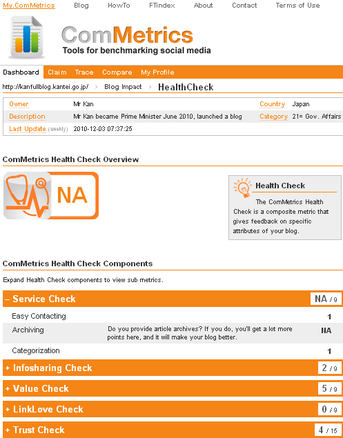 Image - My.ComMetrics - Health Check Index for Naoto Kan - Japan's 94th Prime Minister's blog - could it do better?
