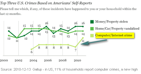 Image - graphic - Gallup's 2010 crime survey: 11 percent of US adults report that they or a household member have been the victim of a computer or Internet crime on their home computer in the past year, compared to between 6 and 7 percent in the previous seven years.