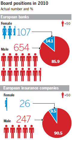 Image - graphic - showing 14.1 percent of banks' board members are women while the European insurance companies have 9.5 percent.