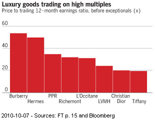 Image - Luxury goods brands are trading on high multiplies riding investor enthusiasm for luxury goods companies in Asia.