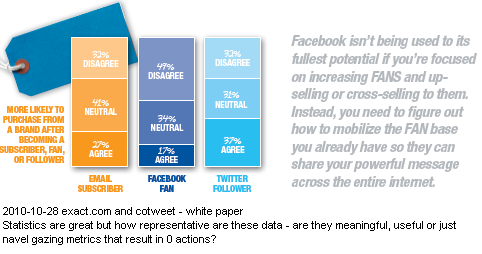 Image - Oct. 2010 - Exact target writes on p. 4: 'we asked consumers if they were more likely to purchase from a brand after becoming a FAN on Facebook, and only 17% of U.S. consumers reported that they're more likely to buy as a result of LIKING a brand. So do these findings support or debunk the myth that a FAN is worth $136.38?'