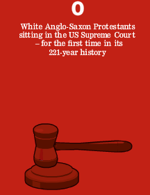 Image - graphic - for the first time ever, zero White Anglo-Saxon Protestants (WASPs) currently sit on the US Supreme Court.