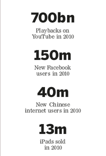 Image - graphic - YouTube, Facebook, new Chinese Internet users, iPad sales - 2010-12-30 - FT p. 5 - 2010: What it all adds up to - the year in figures