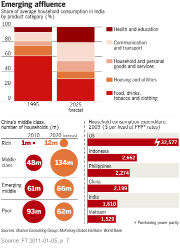 Image - graphic - Emerging affluence in Brasil, Russia, India and China (BRIC countries) - 2011-01-05 - FT p. 7 - 2010: What it all adds up to - the next decade in numbers.