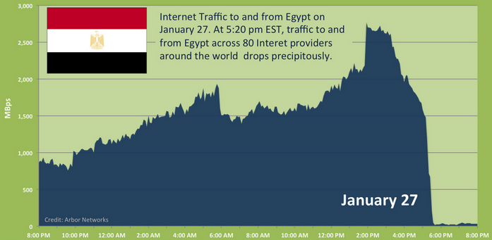Image - graphic - Internet Traffic to and from Egypt on that day.  At 5:20pm EST, traffic to and from Egypt across 80 Internet providers around the world drops precipitously - 2011-01-27 - Source: Arbor Networks