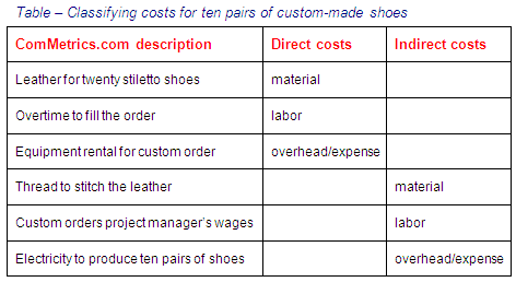 analysis of direct costs essay