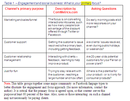 Image - ComMetrics' full cost accounting model for social media marketing - What is the primary purpose of your Facebook engagement activities? - GET IT RIGHT - it helps improve ROI.
