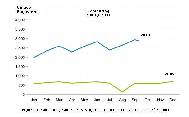 Image - chart - blog benchmarking - graph charting 2009 with 2011 trends - reveals relationships between values in this clear and direct manner by taking advantage of visual perception.