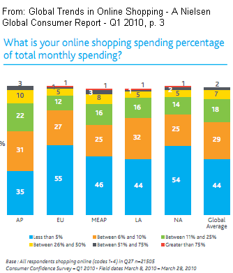 Global Trends in Online Shopping - A Nielsen Global Consumer Report - Q1 2010: What percentage is your online shopping spending of total monthly spending? See page 3.