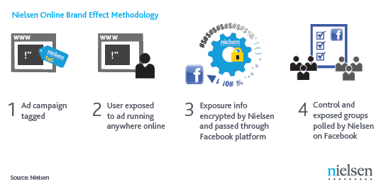 Nielsen - collecting data on Facebook (October 2011). Beyond clicks and impressions: Examining the relationship between online advertising and brand - page 6.