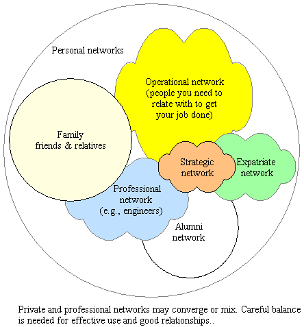ComMetrics graph: Strategic networks are okay but if you are not social, will it work?