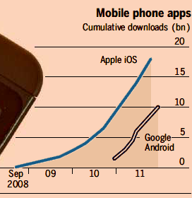 Android hits 10 billion to narrow app gap with Apple.