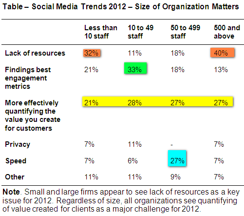 ComMetrics - CyTRAP Labs - poll about 2012 trends in social media - Findings differ according to size of organization