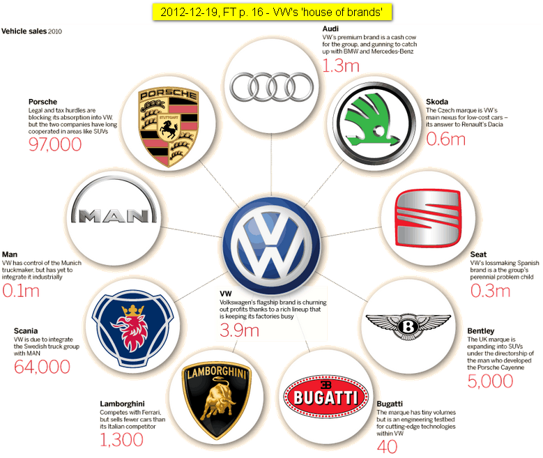 Click on image for more about VW's sales, on track to sell 8 million vehicles in 2011 - vastly different brands.