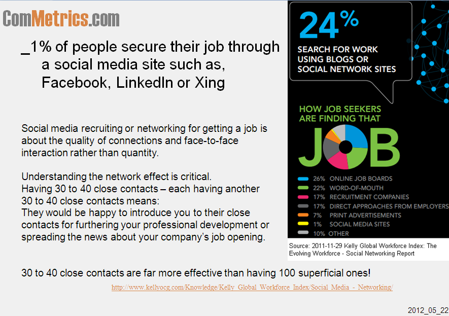 Click on image - get research report as pdf file - Kelly Global Workforce Index - Social Media - Networking Report
