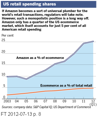 Click on image - Amazon already dominates the e-commerce market in the US - what about Europe?