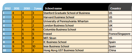 What it is - FT's annual ranking of the top 100 MBA programs around the world in 2012.