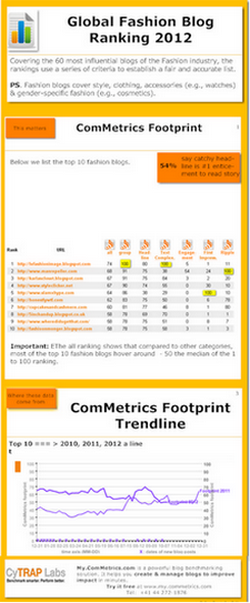 Click to view ComMetrics infographic - Ranking Fashion Blogs?