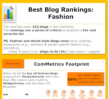 Best Fashion Blogs - Rankings.