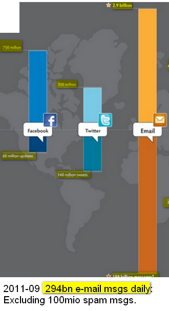 CLICK - view graphic - Daily social media activity - 60 million Facebook updates, 140 million tweets just on Twitter, 188 billion email messages.