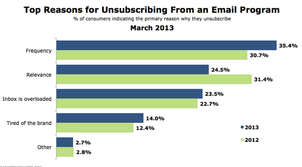 CLICK - email - Time and again, consumers say information overload drives them away.