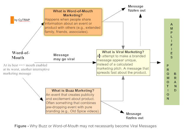 CLICK - Word of Mouth - is your blog content going viral?
