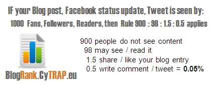In November 2010 CyTRAP proposed the 900-98-1.5-0.5 rule for social engagement.