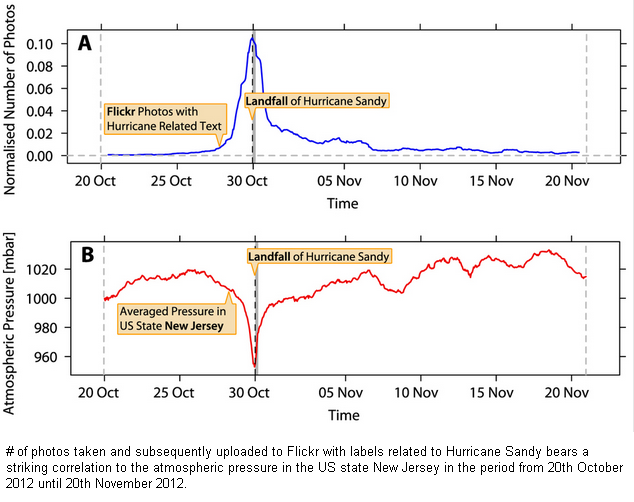 CLICK on IMAGE - Flickr pictures used to measure Hurricane Sandy's impact.